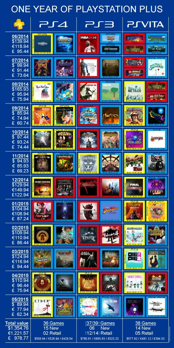 2014 PS Plus Free Games Chart
