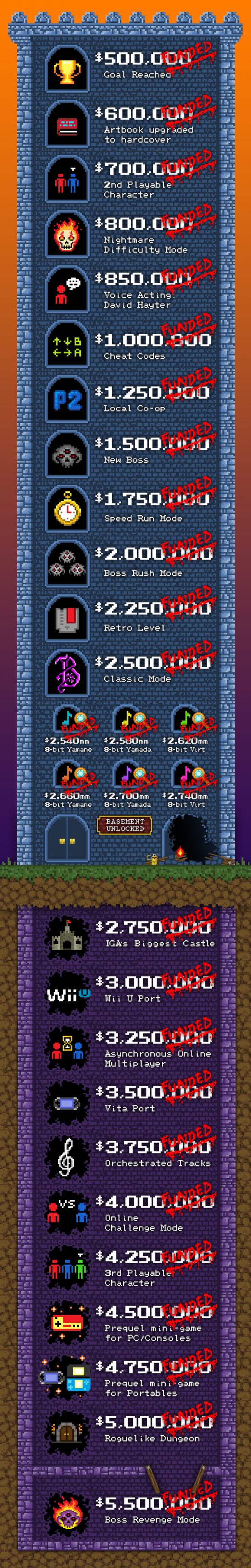 bloodstained stretch goals