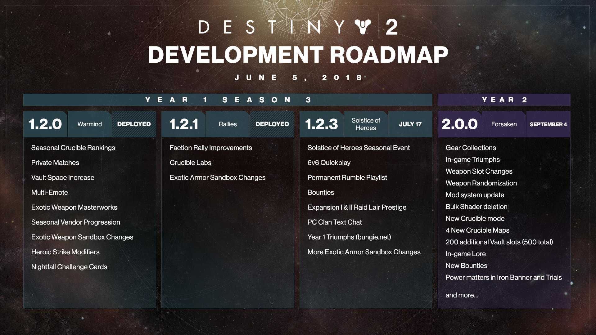 84723cf61fbd Destiny 2 Roadmap Sets Free Content Update in July