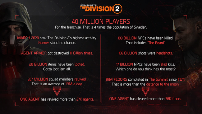 Division 2 New Game Mode