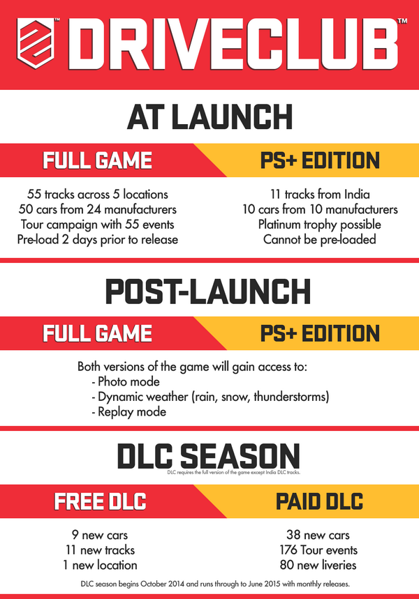 DriveClub Infographic
