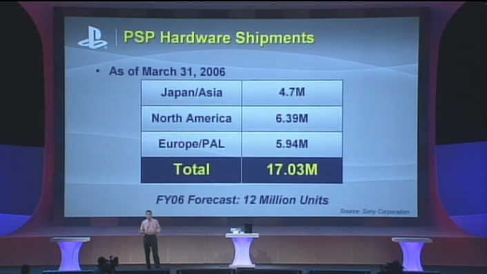 PSP - Fastest Selling Sony Console
